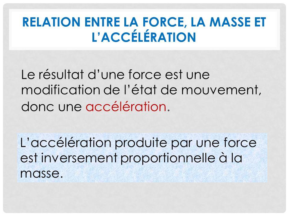 RELATION ENTRE LA FORCE, LA MASSE ET LACCÉLÉRATION Le résultat dune force est une modification de létat de mouvement, donc une accélération.