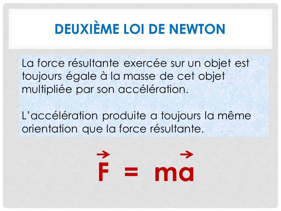 DEUXIÈME LOI DE NEWTON La force résultante exercée sur un objet est toujours égale à la masse de cet objet multipliée par son accélération.