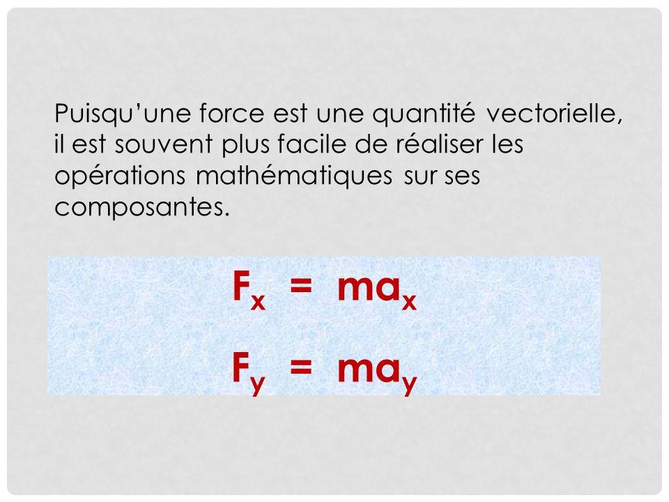 Puisquune force est une quantité vectorielle, il est souvent plus facile de réaliser les opérations mathématiques sur ses composantes.