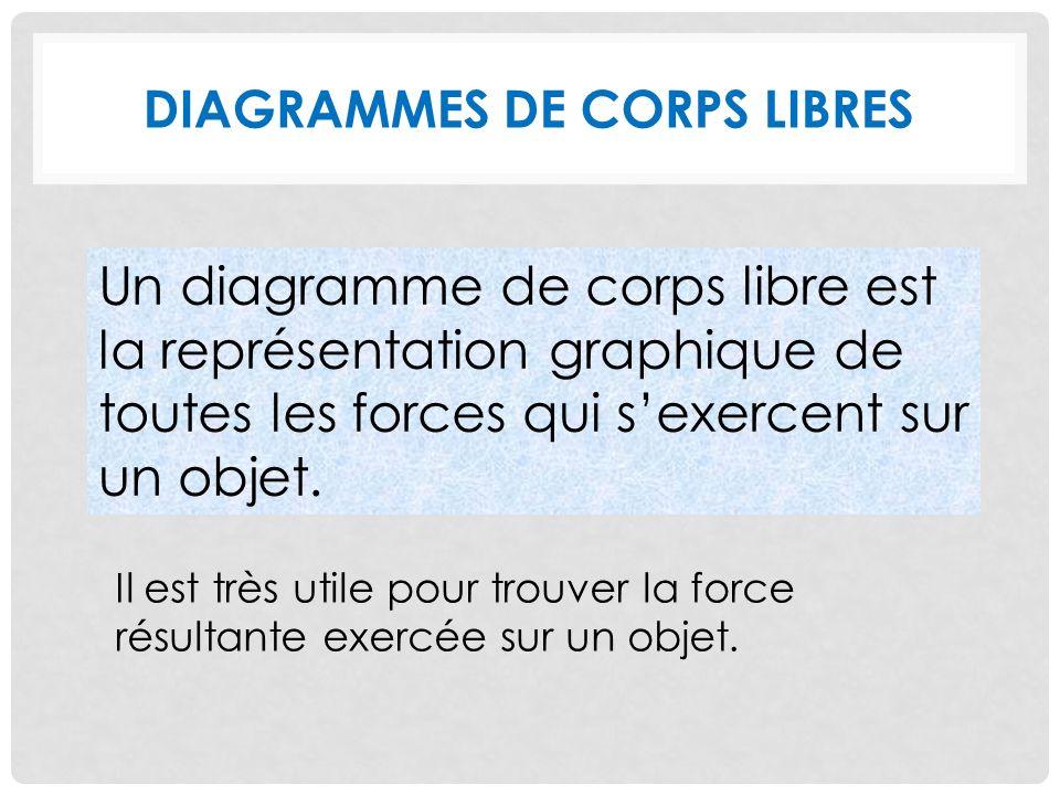 DIAGRAMMES DE CORPS LIBRES Un diagramme de corps libre est la représentation graphique de toutes les forces qui sexercent sur un objet.