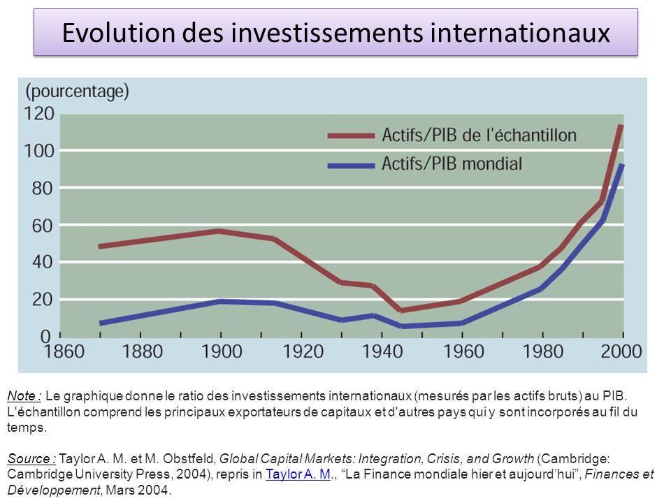 Evolution des investissements internationaux Note : Le graphique donne le ratio des investissements internationaux (mesurés par les actifs bruts) au P