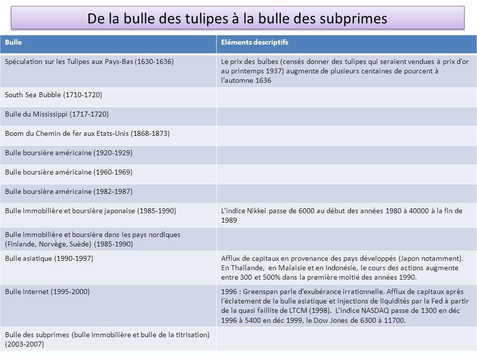 BulleEléments descriptifs Spéculation sur les Tulipes aux Pays-Bas (1630-1636)Le prix des bulbes (censés donner des tulipes qui seraient vendues à pri