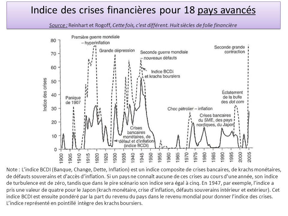 Indice des crises financières pour 18 pays avancés Source : Reinhart et Rogoff, Cette fois, cest différent. Huit siècles de folie financière Indice de