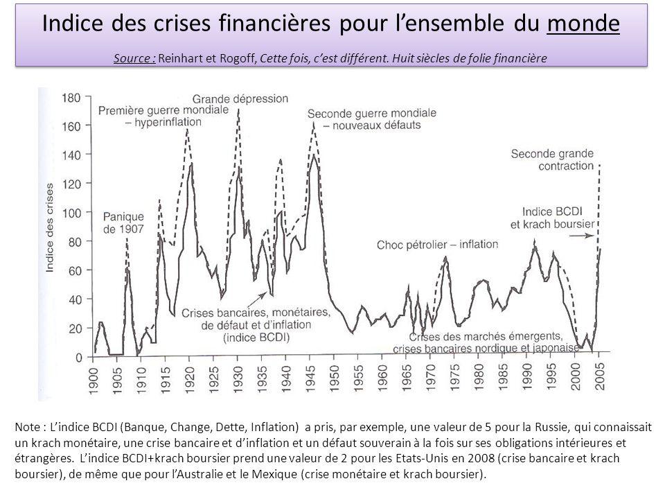 Indice des crises financières pour lensemble du monde Source : Reinhart et Rogoff, Cette fois, cest différent. Huit siècles de folie financière Indice