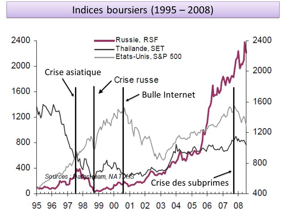 Crise asiatique Bulle Internet Crise des subprimes Indices boursiers (1995 – 2008)
