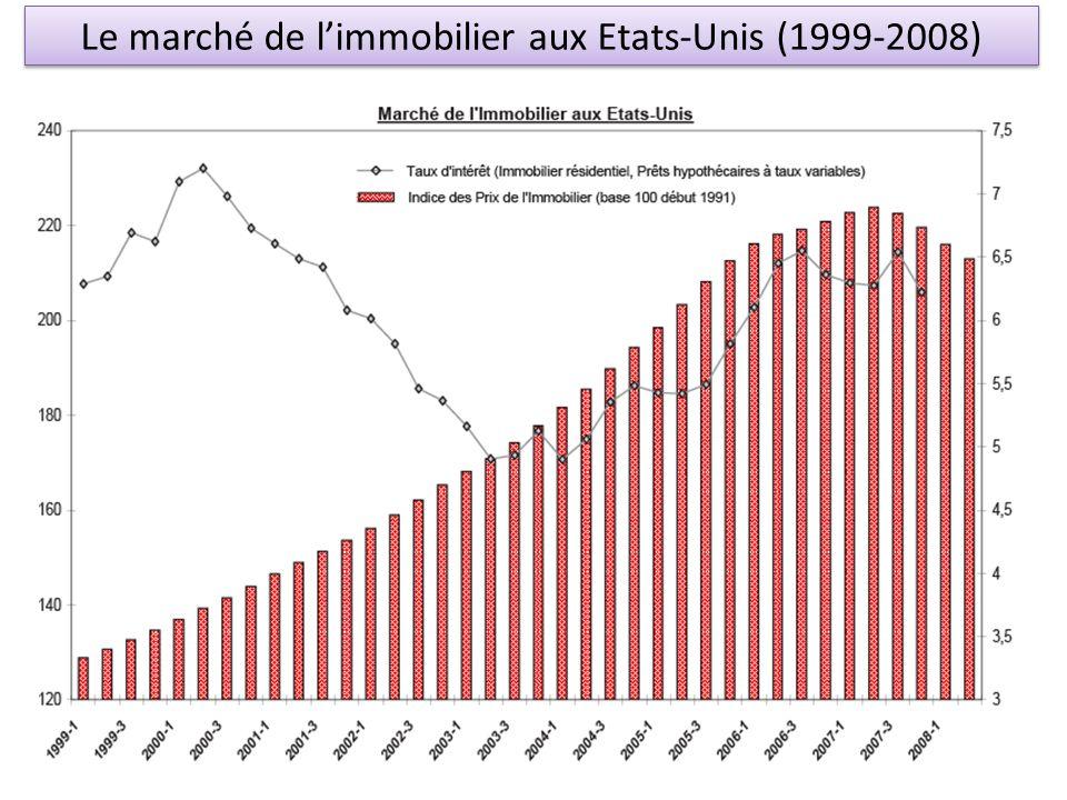 Le marché de limmobilier aux Etats-Unis (1999-2008)