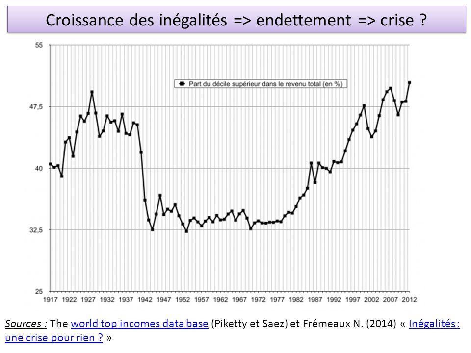 Croissance des inégalités => endettement => crise ? Sources : The world top incomes data base (Piketty et Saez) et Frémeaux N. (2014) « Inégalités : u