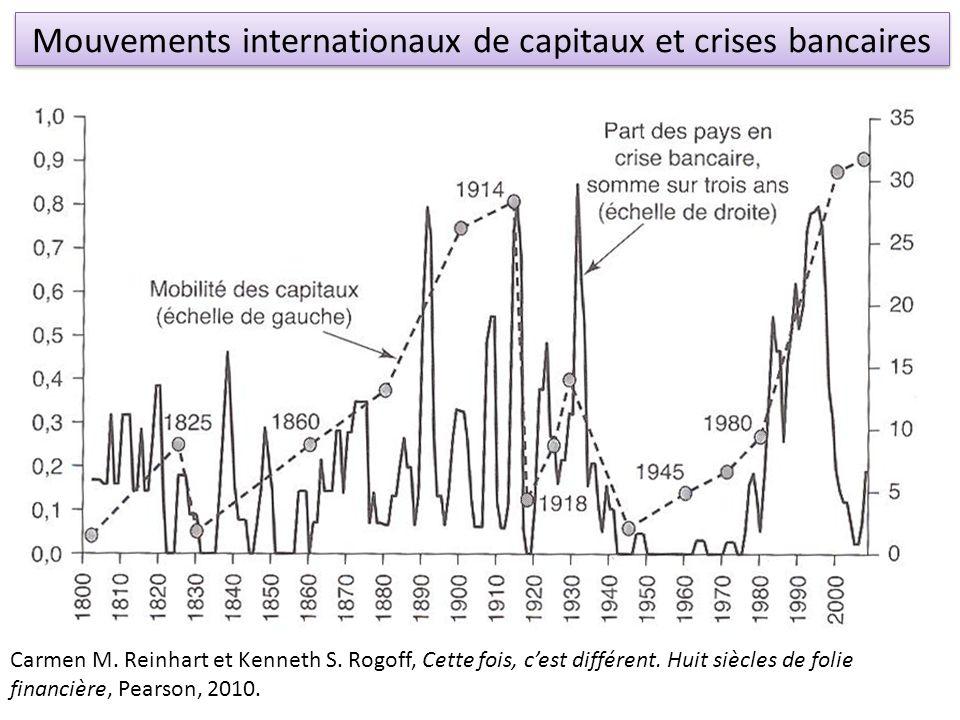 Mouvements internationaux de capitaux et crises bancaires Carmen M. Reinhart et Kenneth S. Rogoff, Cette fois, cest différent. Huit siècles de folie f