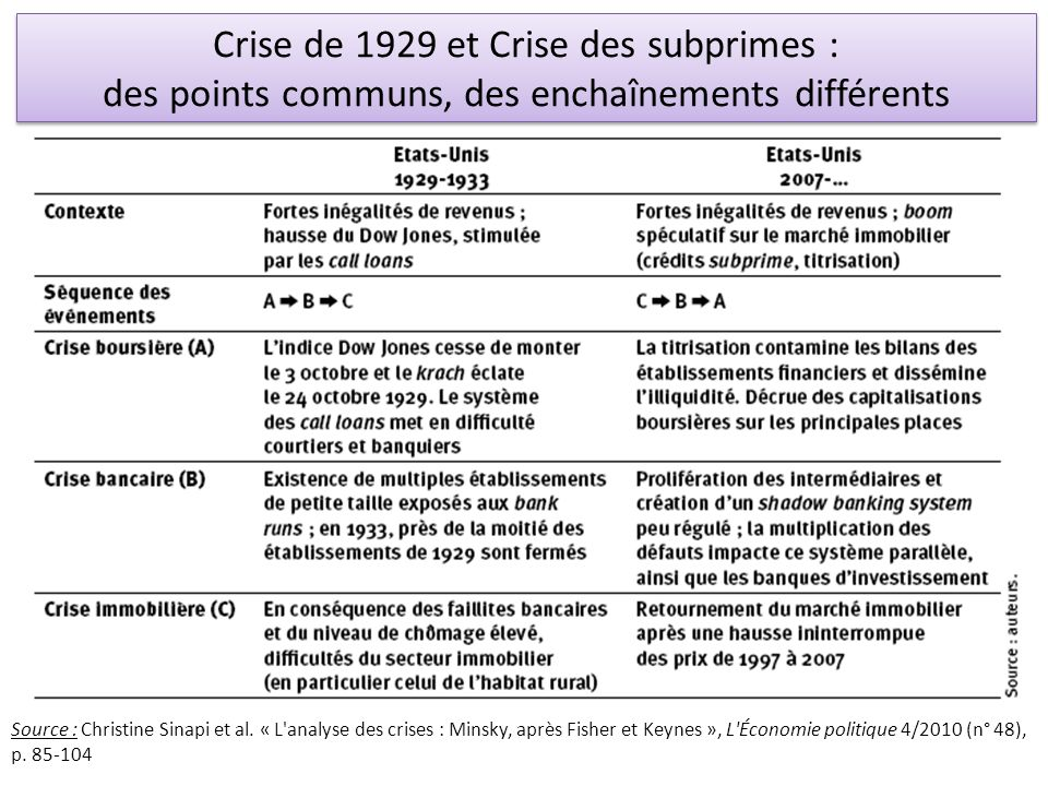 Crise de 1929 et Crise des subprimes : des points communs, des enchaînements différents Crise de 1929 et Crise des subprimes : des points communs, des