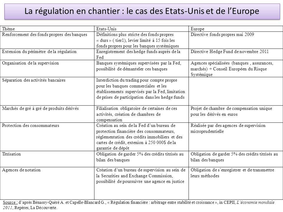 ThèmeEtats-UnisEurope Renforcement des fonds propres des banquesDéfinitions plus stricte des fonds propres « durs » ( tier1), levier limité à 15 fois