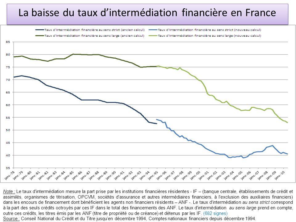 La baisse du taux dintermédiation financière en France Note : Le taux d'intermédiation mesure la part prise par les institutions financières résidente