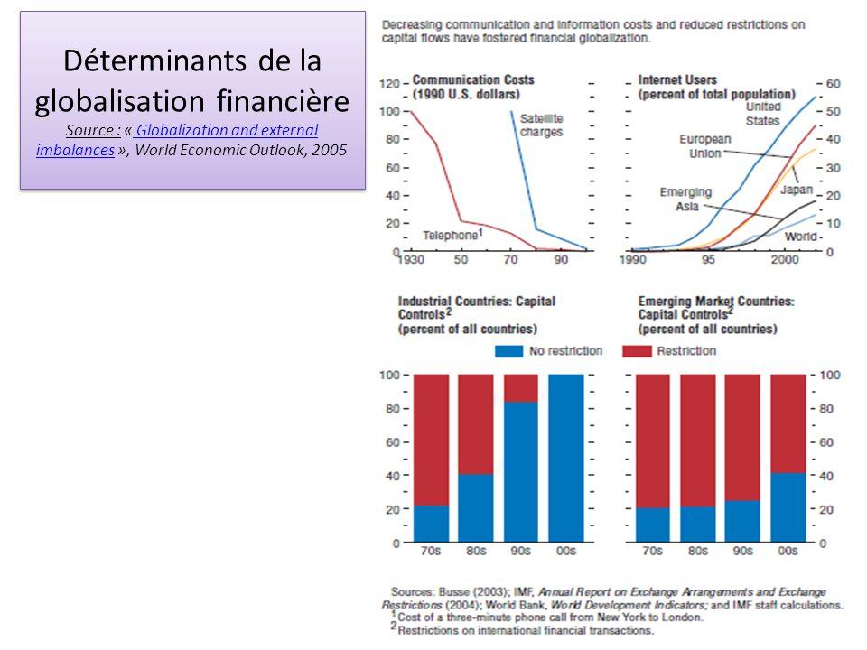 La titrisation (2) Source : Villion J.