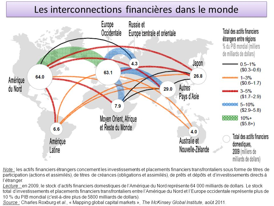 Les interconnections financières dans le monde Note : les actifs financiers étrangers concernent les investissements et placements financiers transfro