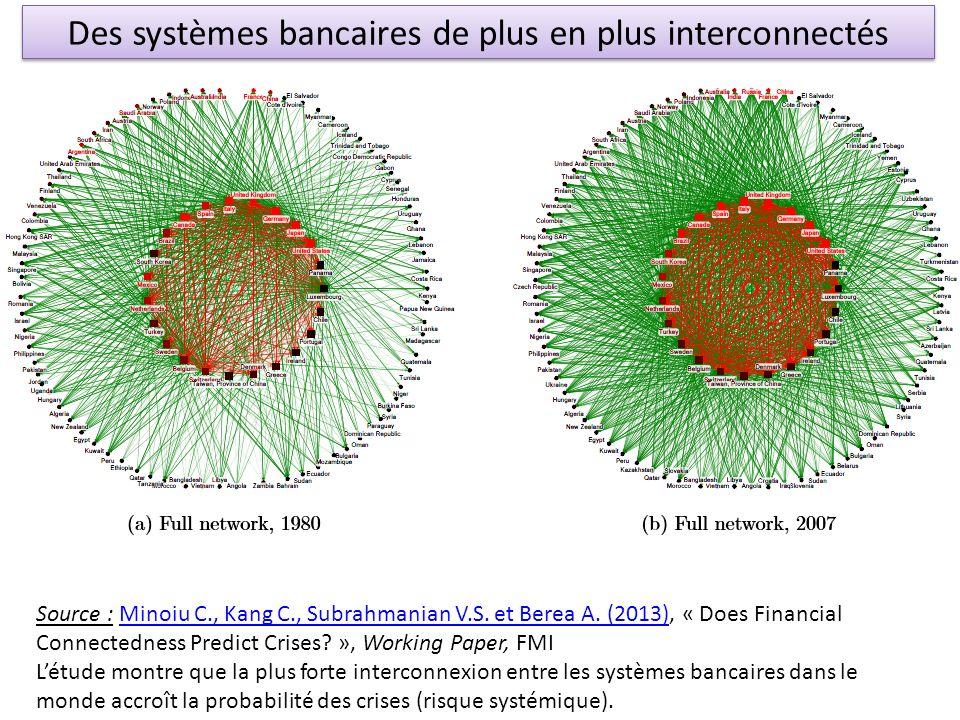 Des systèmes bancaires de plus en plus interconnectés Source : Minoiu C., Kang C., Subrahmanian V.S. et Berea A. (2013), « Does Financial Connectednes