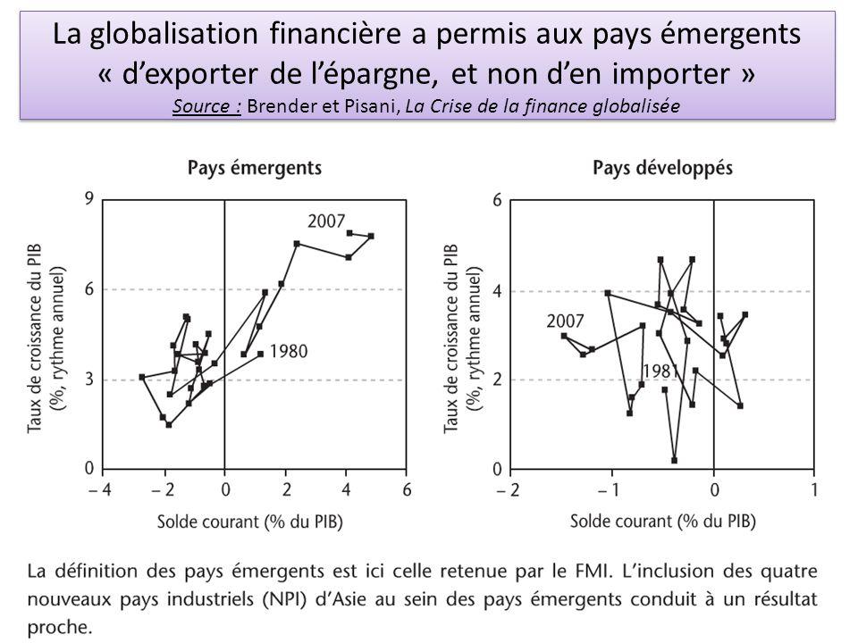 La globalisation financière a permis aux pays émergents « dexporter de lépargne, et non den importer » Source : Brender et Pisani, La Crise de la fina