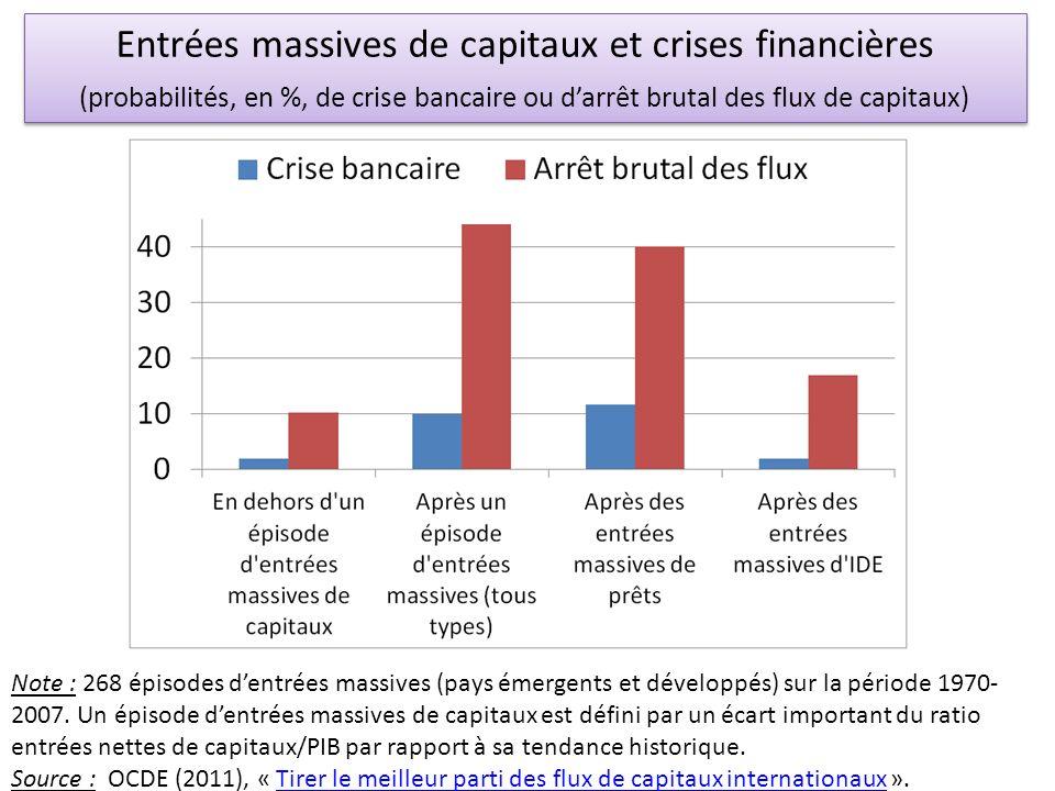 Entrées massives de capitaux et crises financières (probabilités, en %, de crise bancaire ou darrêt brutal des flux de capitaux) Note : 268 épisodes d