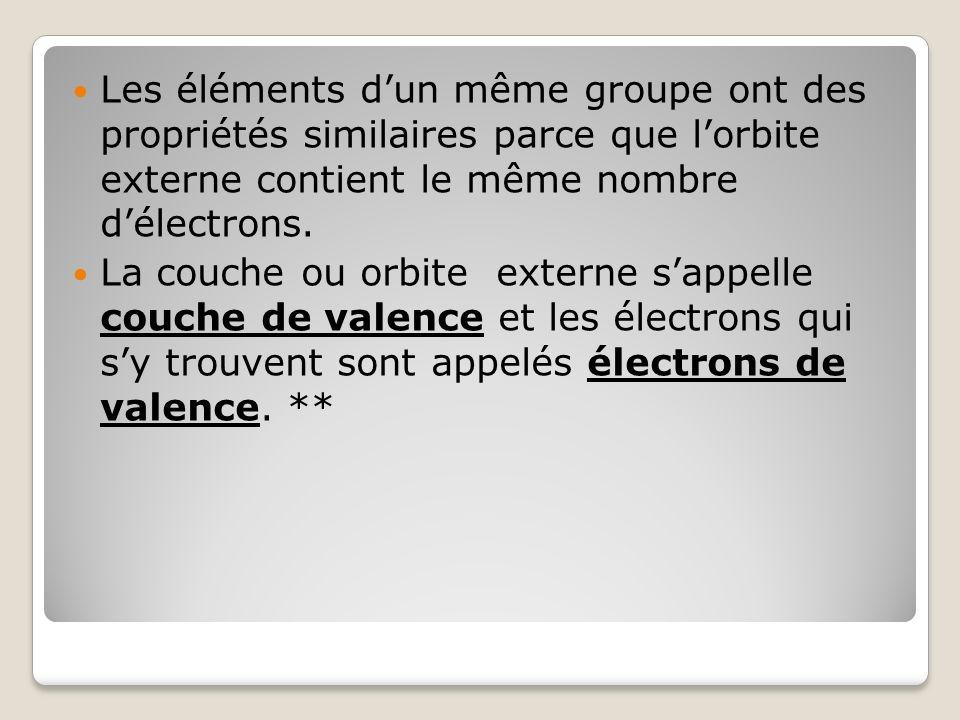 Les éléments dun même groupe ont des propriétés similaires parce que lorbite externe contient le même nombre délectrons. La couche ou orbite externe s