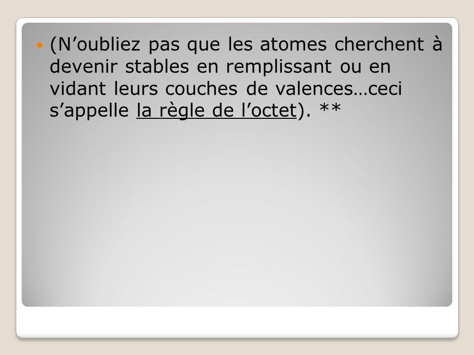 (Noubliez pas que les atomes cherchent à devenir stables en remplissant ou en vidant leurs couches de valences…ceci sappelle la règle de loctet). **