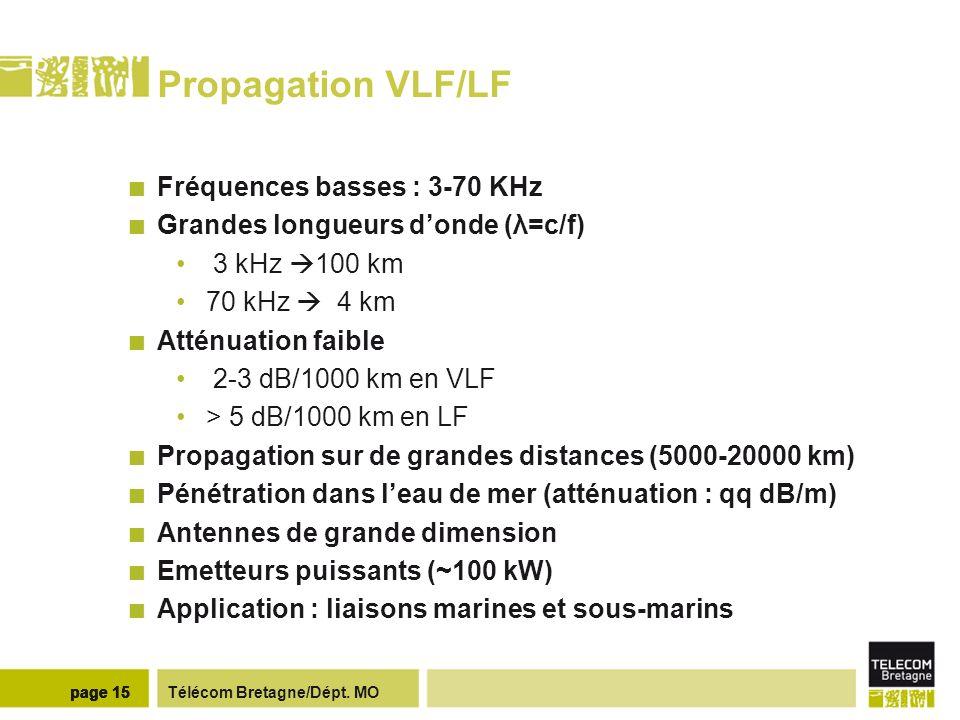 Télécom Bretagne/Dépt. MOpage 15 Propagation VLF/LF Fréquences basses : 3-70 KHz Grandes longueurs donde (λ=c/f) 3 kHz 100 km 70 kHz 4 km Atténuation