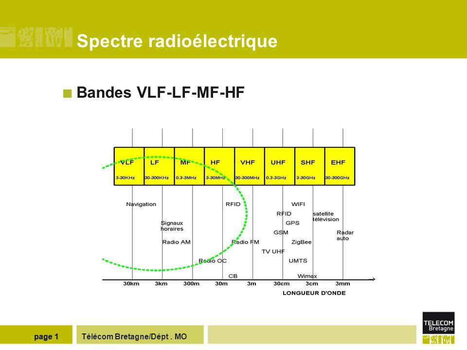 Règlement des radiocommunications - normalisation Union Internationale des Télécommunications (UIT/ITU), site http://www.itu.int