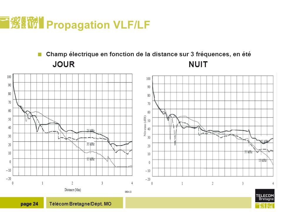 Télécom Bretagne/Dépt. MOpage 24 Propagation VLF/LF Champ électrique en fonction de la distance sur 3 fréquences, en été JOUR NUIT