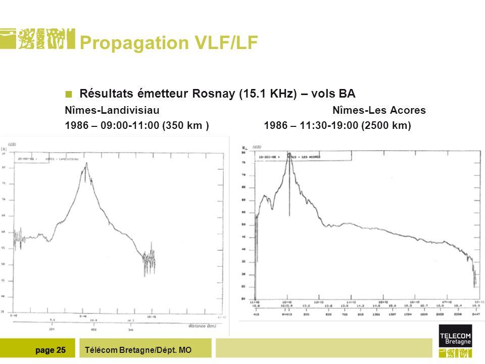 Télécom Bretagne/Dépt. MOpage 25 Propagation VLF/LF Résultats émetteur Rosnay (15.1 KHz) – vols BA Nîmes-Landivisiau Nîmes-Les Acores 1986 – 09:00-11: