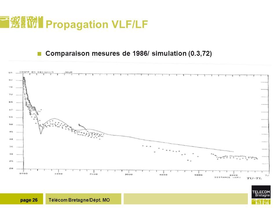 Télécom Bretagne/Dépt. MOpage 26 Propagation VLF/LF Comparaison mesures de 1986/ simulation (0.3,72)