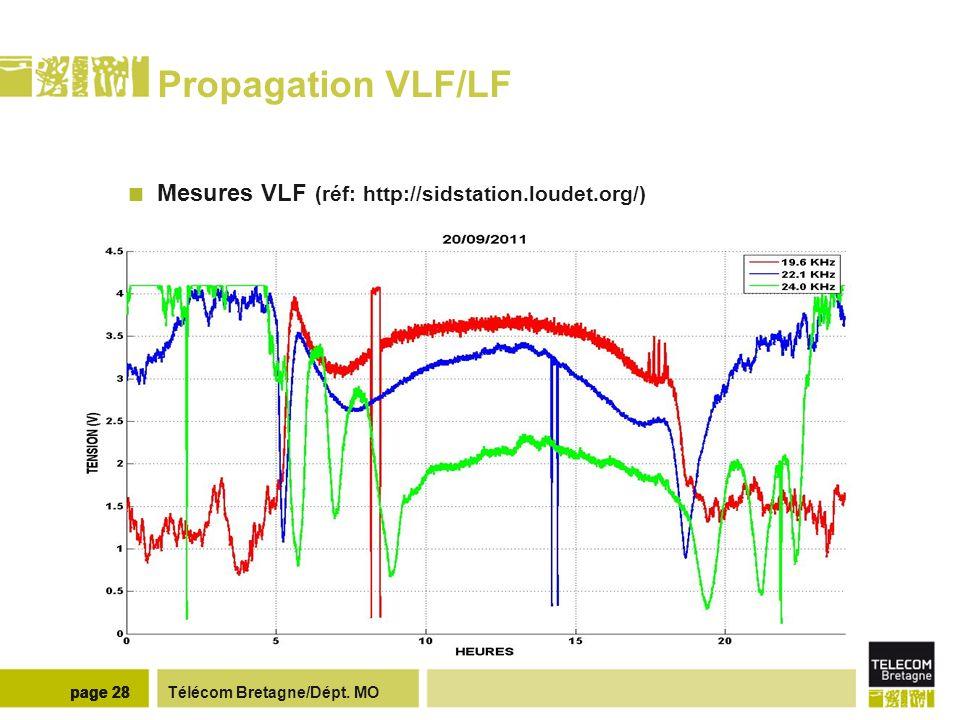 Télécom Bretagne/Dépt. MOpage 28 Propagation VLF/LF Mesures VLF (réf: http://sidstation.loudet.org/)