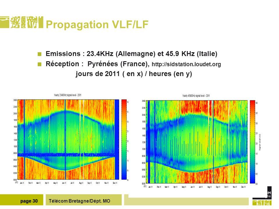 Télécom Bretagne/Dépt. MOpage 30 Propagation VLF/LF Emissions : 23.4KHz (Allemagne) et 45.9 KHz (Italie) Réception : Pyrénées (France), http://sidstat