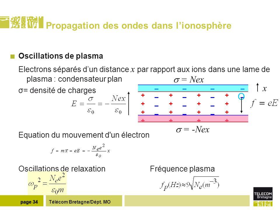 Télécom Bretagne/Dépt. MOpage 34 Propagation des ondes dans lionosphère Oscillations de plasma Electrons séparés dun distance x par rapport aux ions d