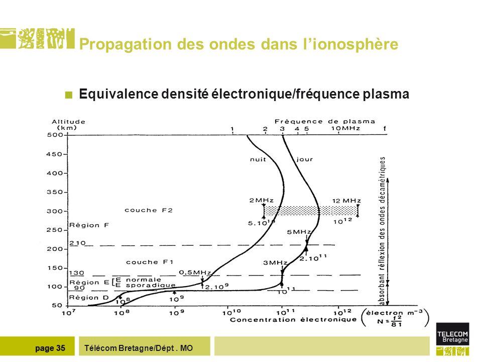 Télécom Bretagne/Dépt. MOpage 35 Propagation des ondes dans lionosphère Equivalence densité électronique/fréquence plasma