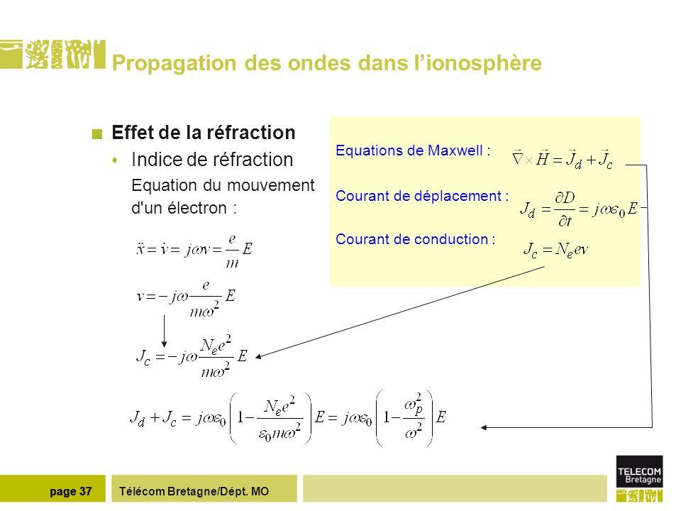 Télécom Bretagne/Dépt. MOpage 37 Equations de Maxwell : Courant de déplacement : Courant de conduction : Propagation des ondes dans lionosphère Effet