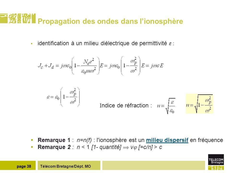 Télécom Bretagne/Dépt. MOpage 38 Propagation des ondes dans lionosphère identification à un milieu diélectrique de permittivité : I ndice de réfractio