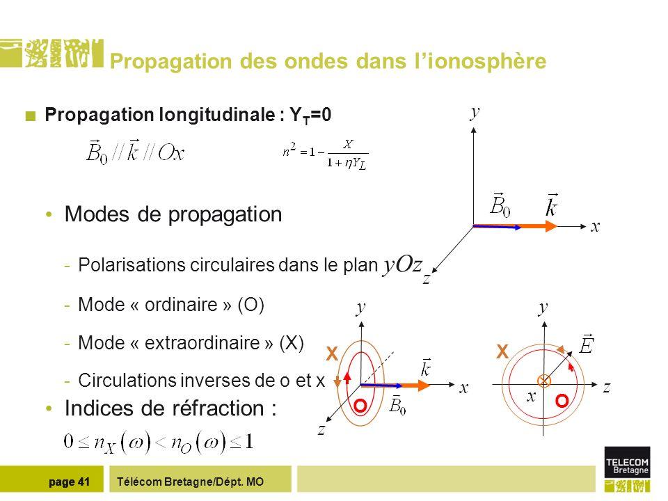 Télécom Bretagne/Dépt. MOpage 41 Propagation des ondes dans lionosphère Propagation longitudinale : Y T =0 Modes de propagation -Polarisations circula