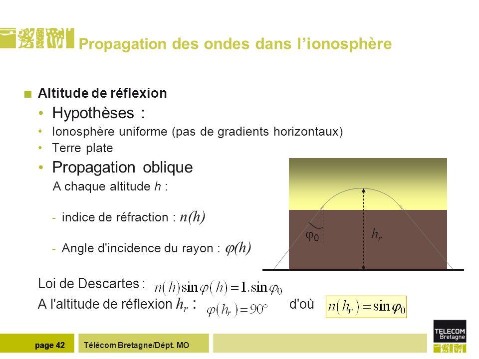 Télécom Bretagne/Dépt. MOpage 42 Propagation des ondes dans lionosphère Altitude de réflexion Hypothèses : Ionosphère uniforme (pas de gradients horiz