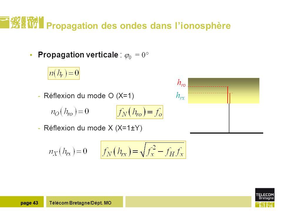 Télécom Bretagne/Dépt. MOpage 43 Propagation des ondes dans lionosphère Propagation verticale : 0 = 0° -Réflexion du mode O (X=1) -Réflexion du mode X