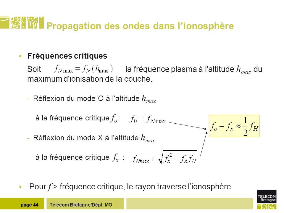Télécom Bretagne/Dépt. MOpage 44 Propagation des ondes dans lionosphère Fréquences critiques Soit la fréquence plasma à l'altitude h max du maximum d'