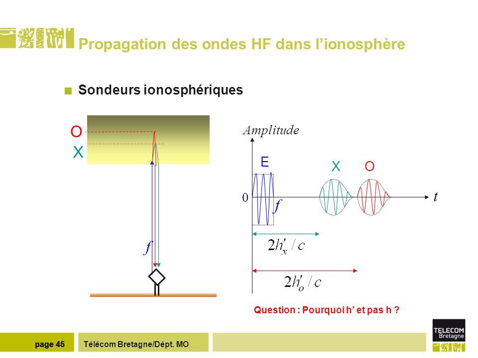 Télécom Bretagne/Dépt. MOpage 45 Propagation des ondes HF dans lionosphère Sondeurs ionosphériques Question : Pourquoi h et pas h ? X O f t f 0 Amplit