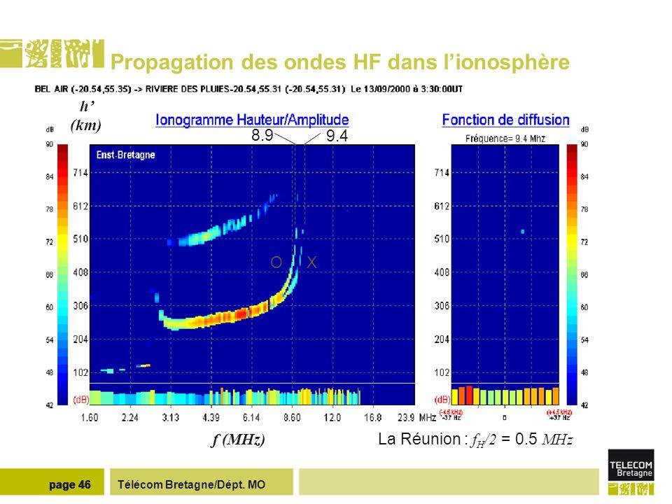 Télécom Bretagne/Dépt. MOpage 46 Propagation des ondes HF dans lionosphère 8.9 9.4 La Réunion : f H /2 = 0.5 MHz XO h (km) f (MHz)