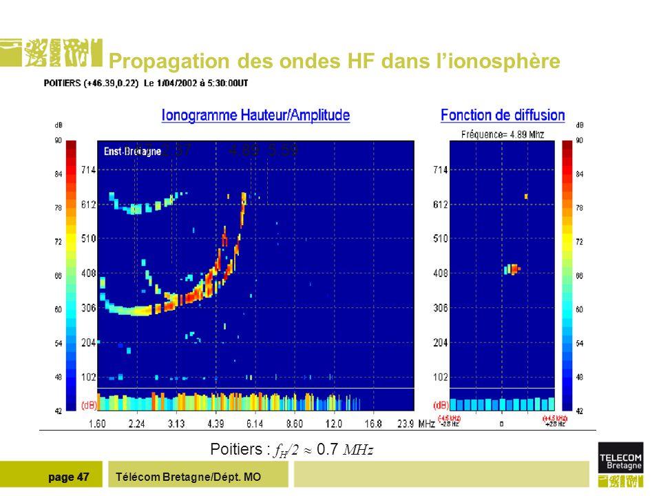 Télécom Bretagne/Dépt. MOpage 47 Propagation des ondes HF dans lionosphère 1.67 2.374.89 5.59 Poitiers : f H /2 0.7 MHz