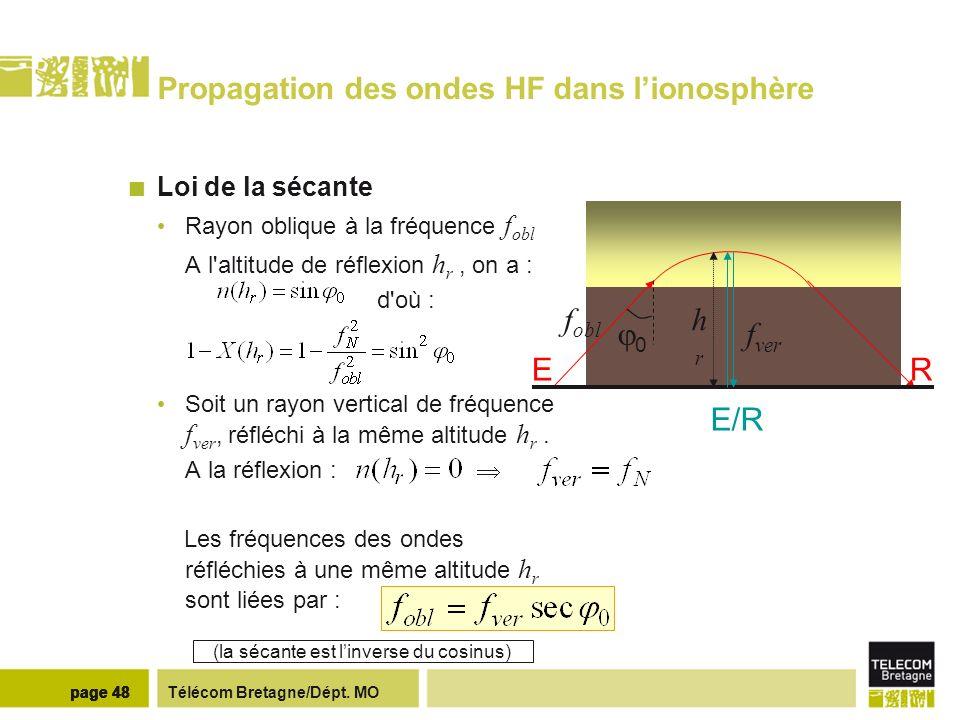 Télécom Bretagne/Dépt. MOpage 48 Propagation des ondes HF dans lionosphère Loi de la sécante Rayon oblique à la fréquence f obl A l'altitude de réflex