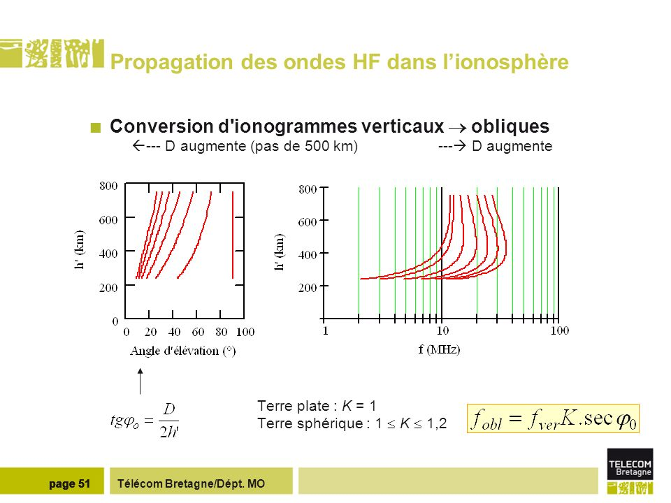Télécom Bretagne/Dépt. MOpage 51 Propagation des ondes HF dans lionosphère Conversion d'ionogrammes verticaux obliques --- D augmente (pas de 500 km)