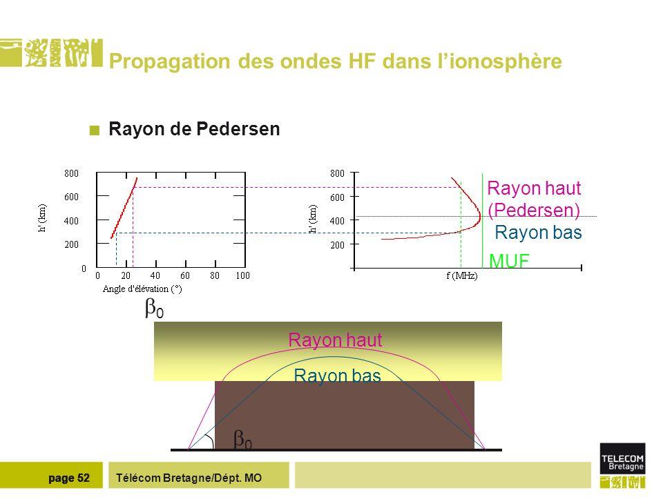 Télécom Bretagne/Dépt. MOpage 52 Propagation des ondes HF dans lionosphère Rayon de Pedersen Rayon haut (Pedersen) Rayon bas 0 MUF 0 Rayon haut Rayon