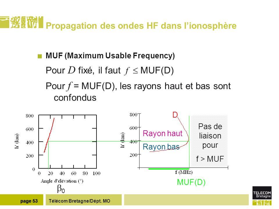 Télécom Bretagne/Dépt. MOpage 53 Propagation des ondes HF dans lionosphère MUF (Maximum Usable Frequency) Pour D fixé, il faut f MUF(D) Pour f = MUF(D
