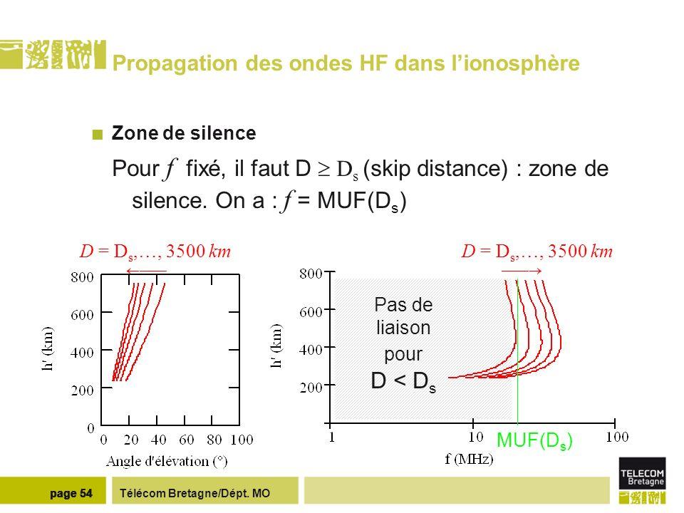 Télécom Bretagne/Dépt. MOpage 54 Propagation des ondes HF dans lionosphère Zone de silence Pour f fixé, il faut D D s (skip distance) : zone de silenc