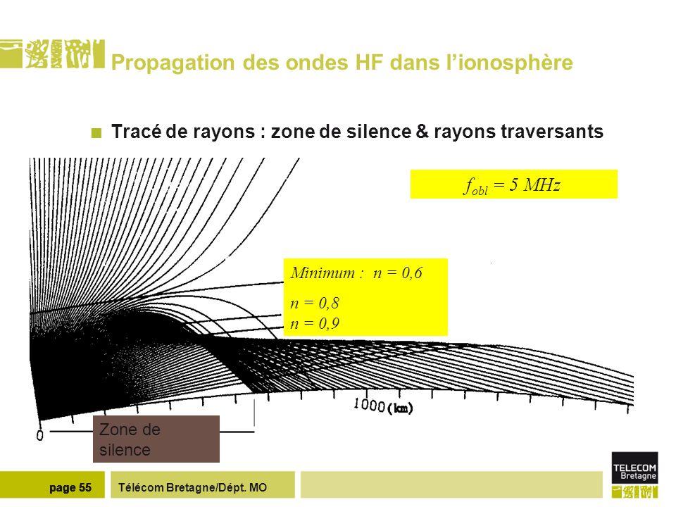 Télécom Bretagne/Dépt. MOpage 55 Propagation des ondes HF dans lionosphère Tracé de rayons : zone de silence & rayons traversants Minimum : n = 0,6 n