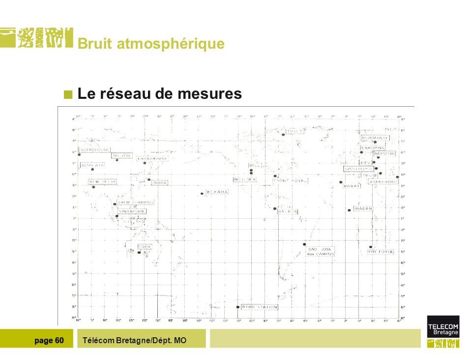 Télécom Bretagne/Dépt. MOpage 60 Bruit atmosphérique Le réseau de mesures