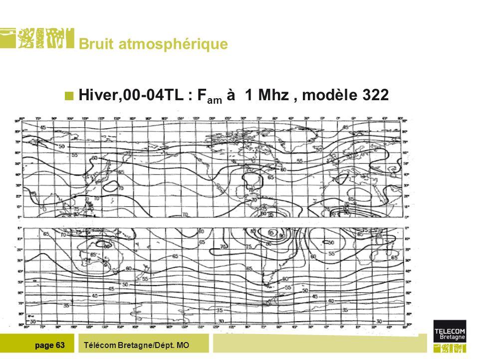 Télécom Bretagne/Dépt. MOpage 63 Bruit atmosphérique Hiver,00-04TL : F am à 1 Mhz, modèle 322