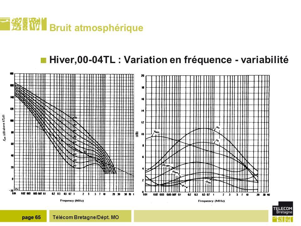 Télécom Bretagne/Dépt. MOpage 65 Bruit atmosphérique Hiver,00-04TL : Variation en fréquence - variabilité