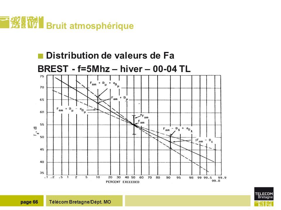 Télécom Bretagne/Dépt. MOpage 66 Bruit atmosphérique Distribution de valeurs de Fa BREST - f=5Mhz – hiver – 00-04 TL